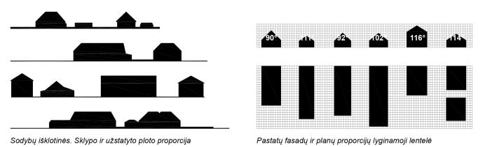 Sodybų siluetai ir bendrinės proporcijos